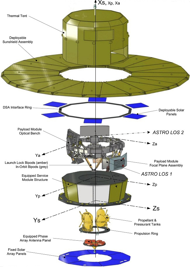 Gaia-Diagram
