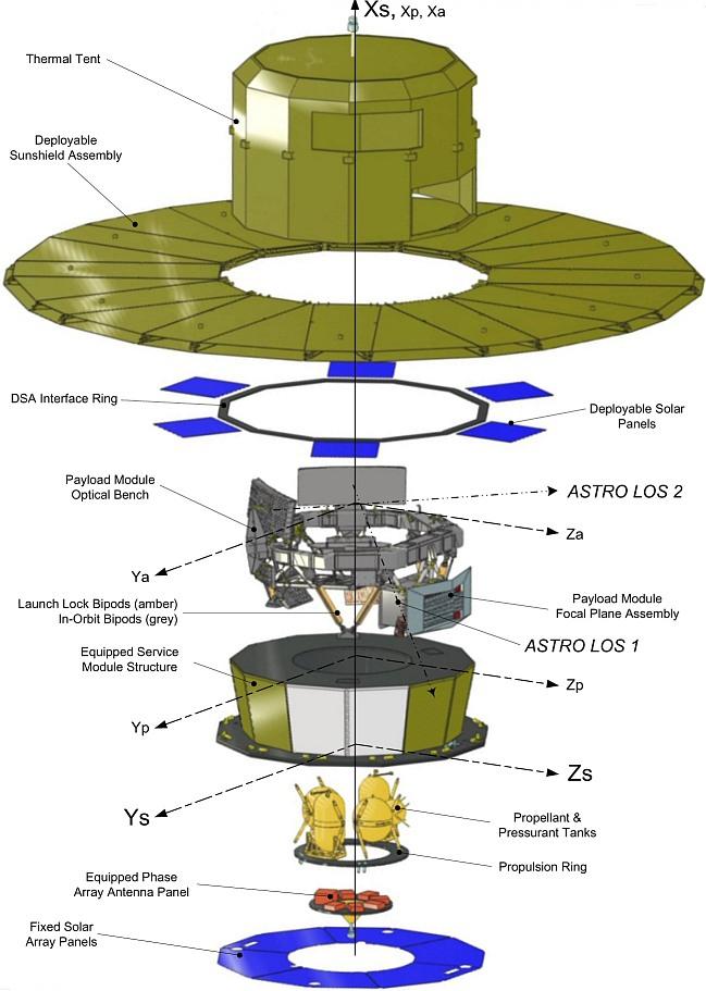 Gaia-Diagram